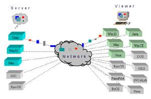 Capture d'écran du logiciel VNC Viewer 6.1.1 Free Edition